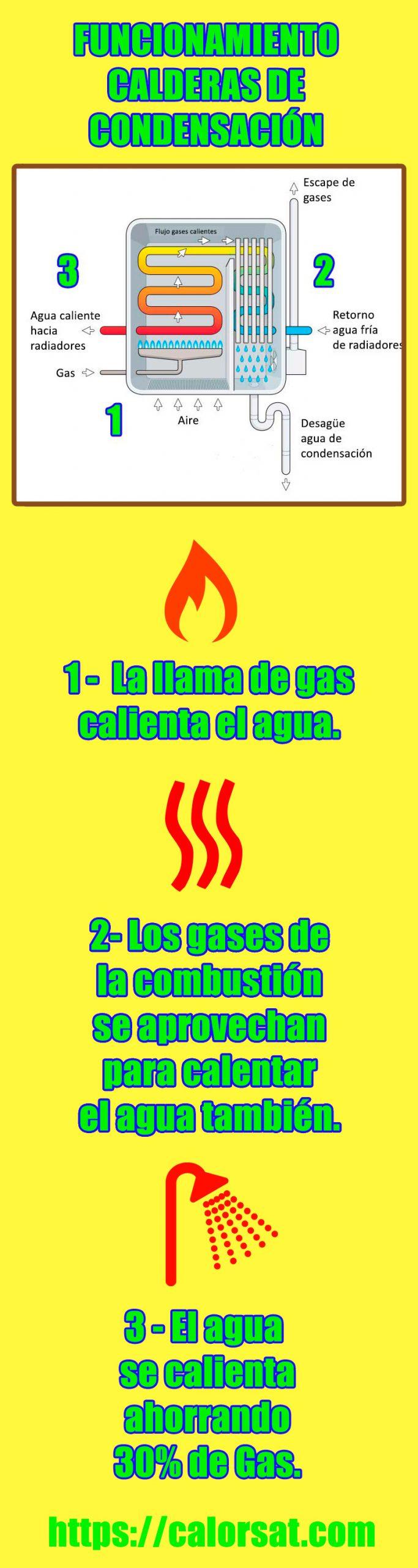 infografía: cómo funciona una caldera de condensación